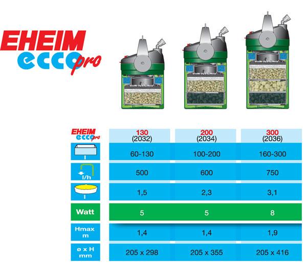 EHEIM Ecco Pro 300 2036020
