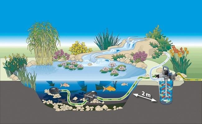 Filtro a presion oase filtoclear 12000 para estanques con for Filtros uv para estanques peces