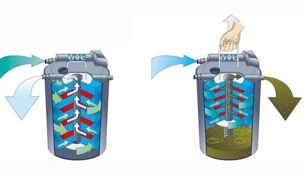 Filtro a presion oase filtoclear 6000 estanque uv 11w for Filtro estanque koi